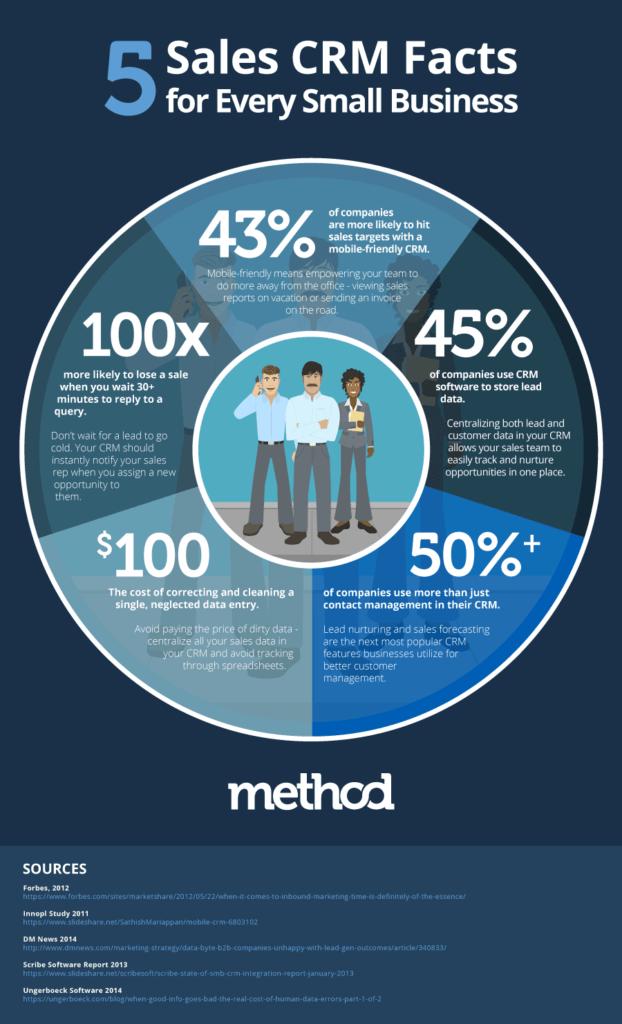 Sales CRM Infographic