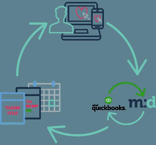 Method:CRM contact screen app ribbon