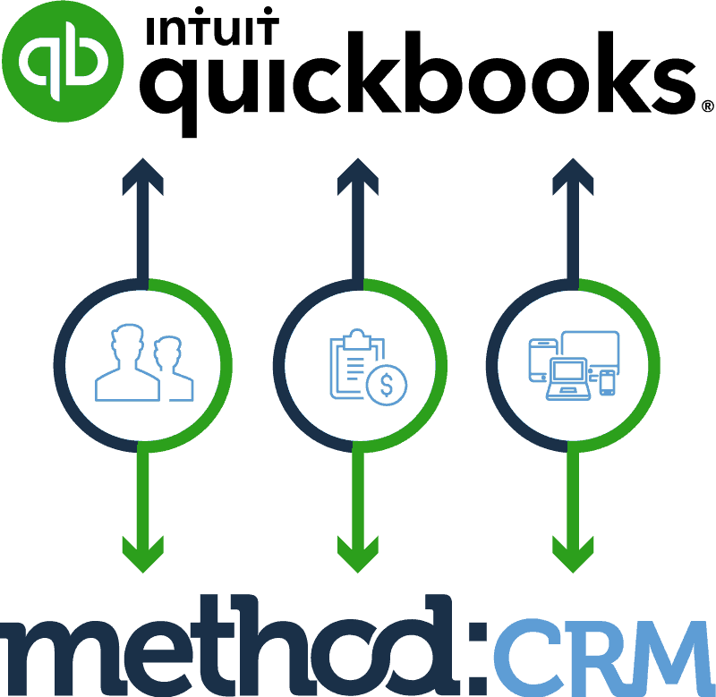 Graphic showing two-way sync between QuickBooks and Method:CRM, the CRM for QuickBooks Desktop and Online