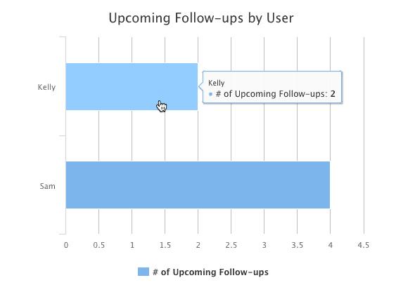 Method:CRM follow up tracker.