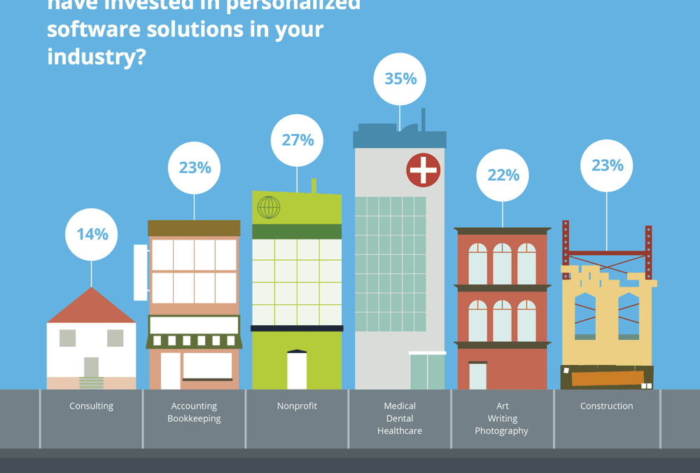 Personalized Software: How Does Your Industry Compare?
