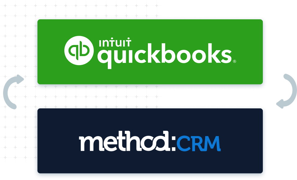 Graphic showing two-way sync between Method:CRM and QuickBooks