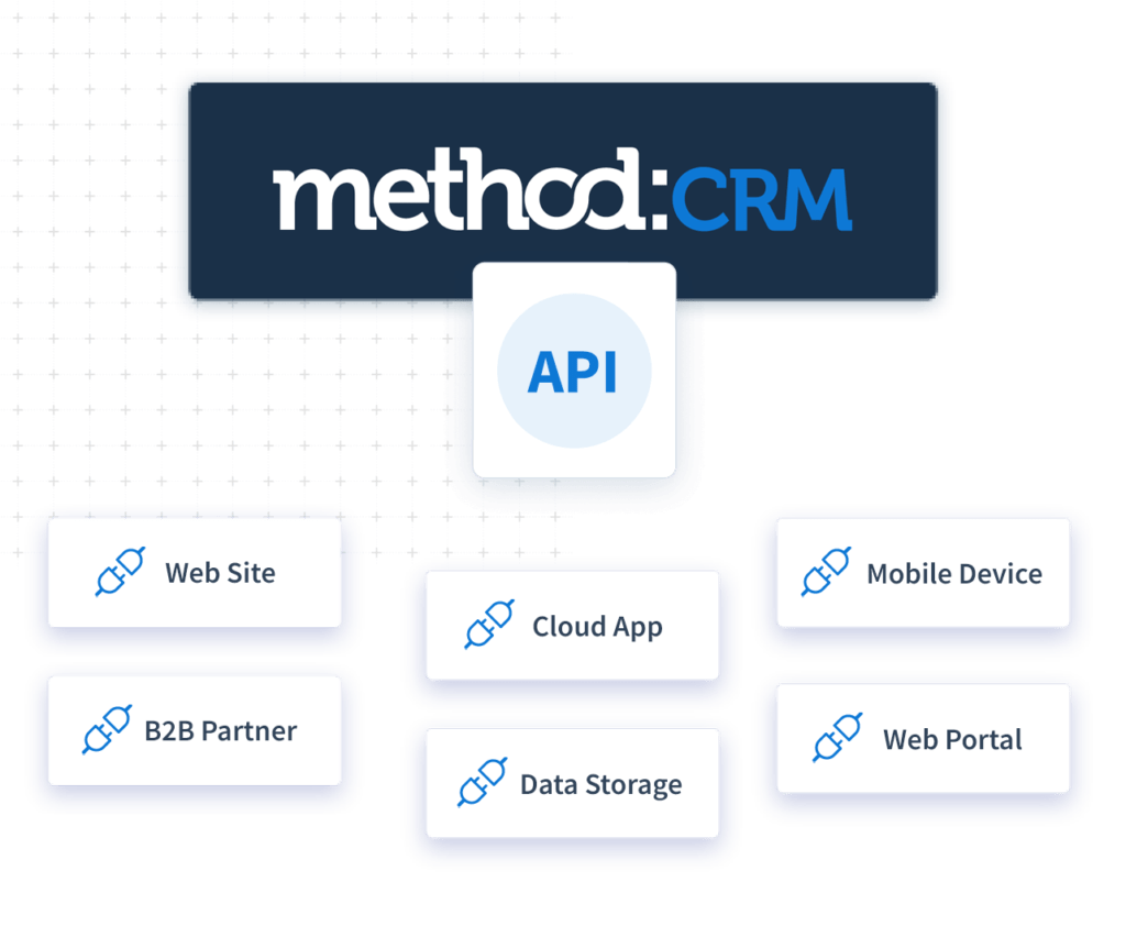 Graphic showing Method CRM API integrations