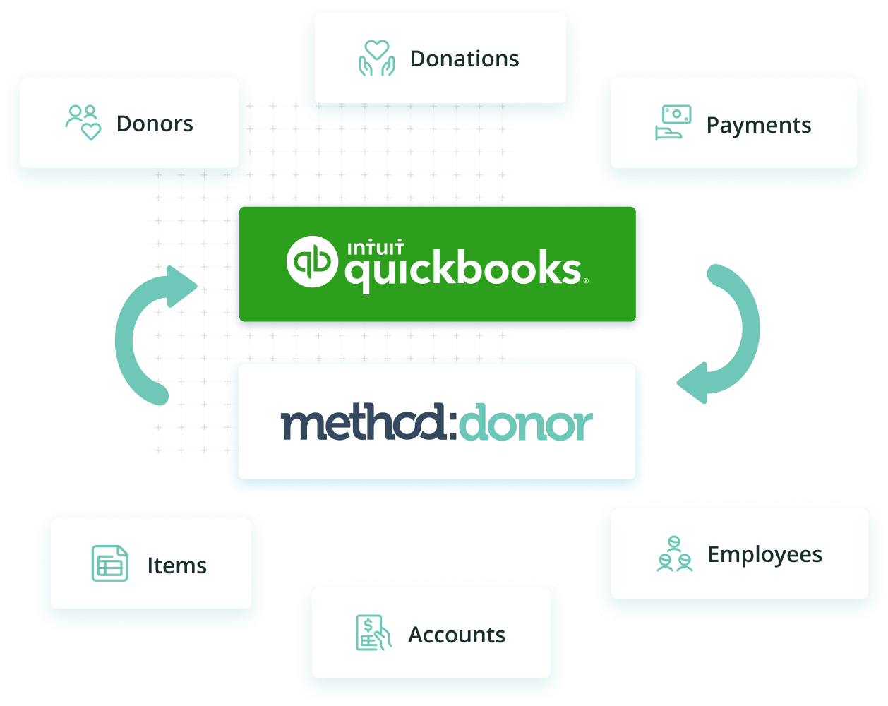 Nonprofit CRM icons surrounding QuickBooks and Method Donor logos