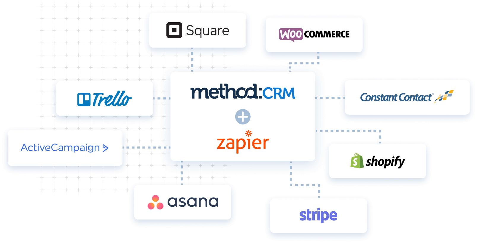 Method:CRM and Zapier logos surrounded by other app logos