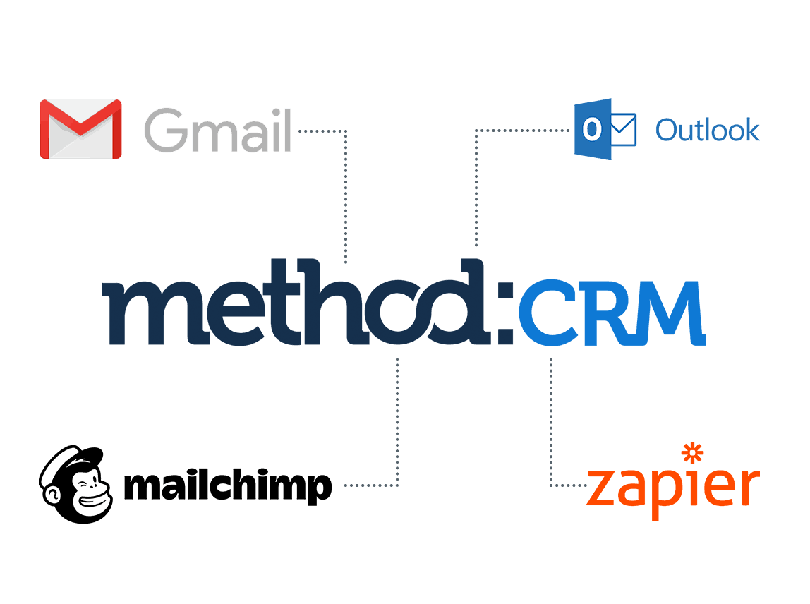 Method CRM integrates with Gmail, Mailchimp, Outlook, Zapier
